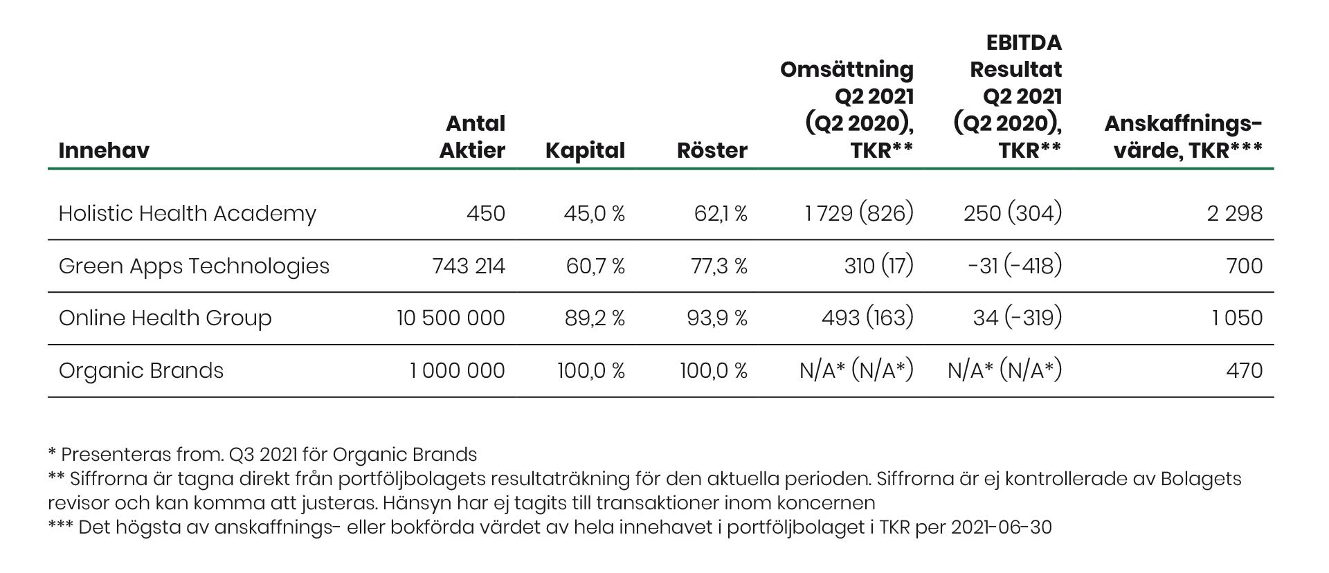 NOSIUM Aktieportfölj Q2 2021